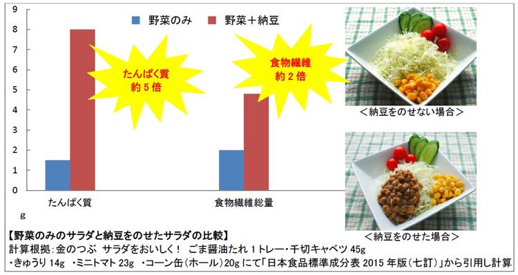 納豆 レシチン